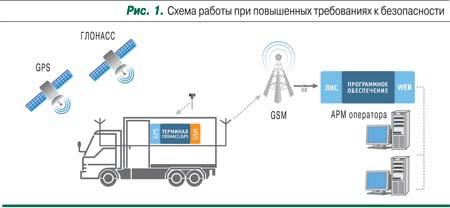 Схема работы ГЛОНАСС/GPS мониторига
