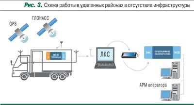 схема работы GSM мониторинга