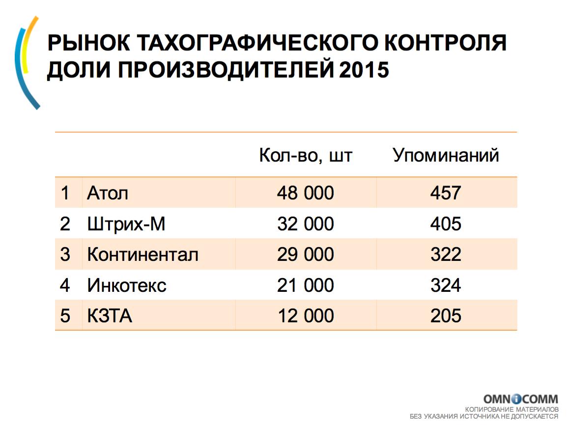 Количество прданных тахографов в 2015 году