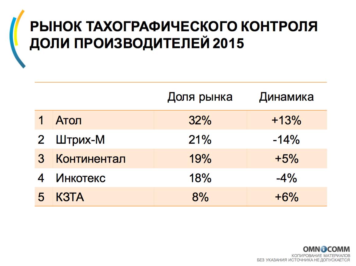 Рейтинг тахографов в 2015 году