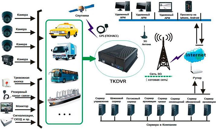 Состав системы видеомониторинга