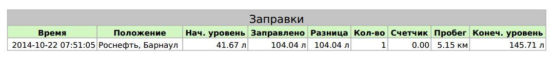 Заправки в отчёте в формате PDF Wialon Hosting