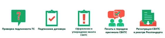 Регламент получения СБКТС ГЛОНАСС